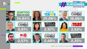 PASO: Resultado final en Río Negro